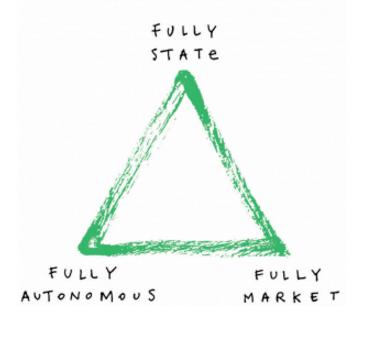 state-autonomous-market_triangle